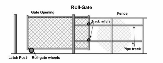 Chain Link Fence Gate Types And Installation Chain Link Fence