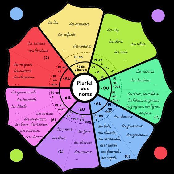 Le pluriel des noms mandala. Le pluriel des noms simples peut se synthétiser sous forme de mandala. On le complétera après avoir observé différents cas,...: