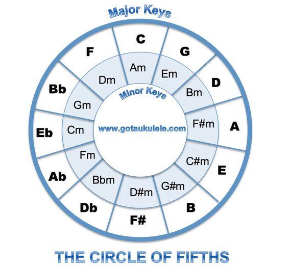 Complete Mandolin Chord Chart – Jerusalem House