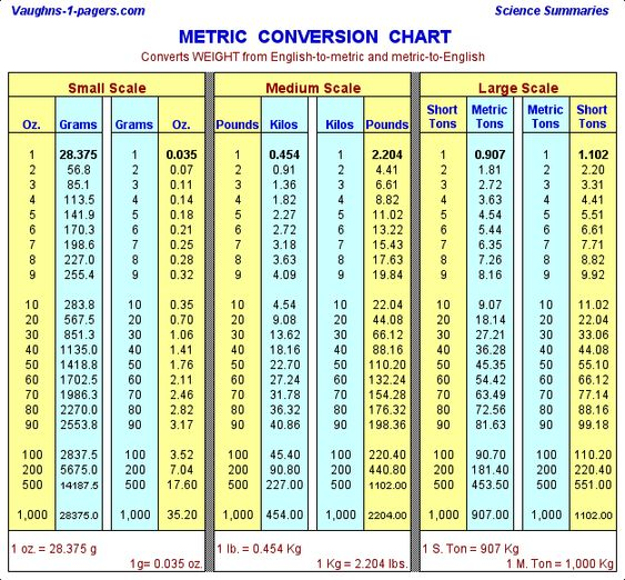 Metric Conversion Table - Weight Measurement