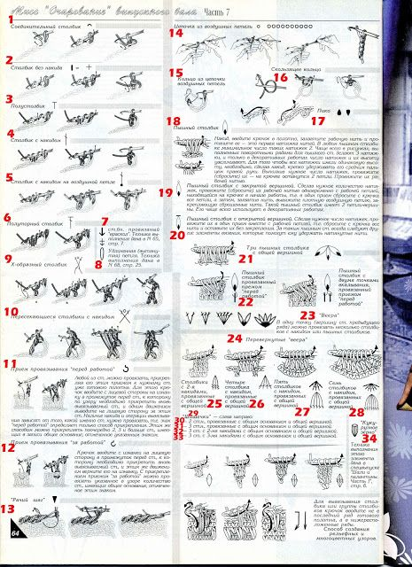 An updated chart of Russian crochet symbols with English translation { Thanks to Irene and Duplet-Crochet.com, we now have available as reference the crochet symbols used in the beautiful irish crochet diagrammatic patterns found in Russian language crochet magazines.}
