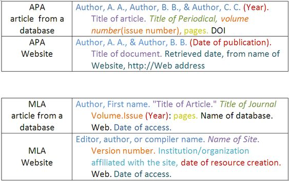 bibliography citing website