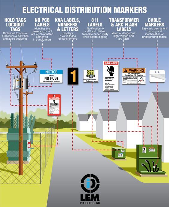 Hv Cable Markers : Electricity is transmitted through power lines either