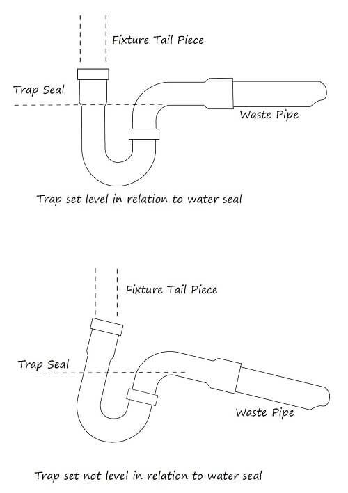 Everything You Need To Know About Plumbing Traps Plumbing Traps Plumbing Unclogging Bathtub