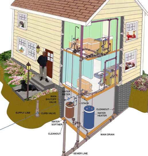 Plumbing designs for home home design and style for Household plumbing design