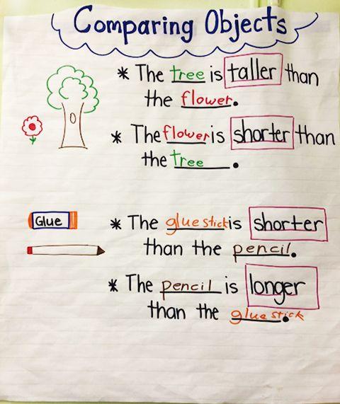 Comparing Objects Anchor Chart Via Success Academy Charter School Teachers Success Academy Resource Classroom Anchor Charts