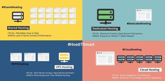 Plus & Minus Point of Shared Hosting, VPS Hosting, Dedicated Hosting and Cloud Hosting at HostitSmart.com