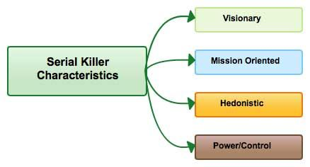 an analysis of the unique characteristics of serial killers The psychology of serial violent crimes 01 02 03 04 05 06 07 08 09 10 11 12 13 14 15 16 17 18 19 20 21 serial killers—in some characteristics attributed to.