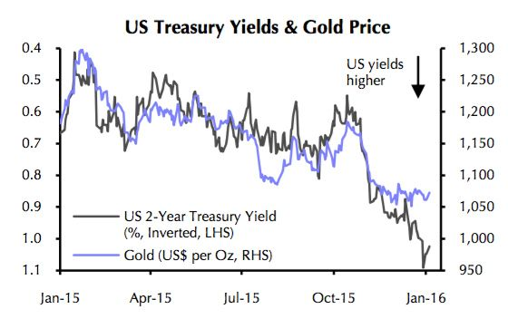 Global gold prices and Fed rate hikes. There is a view that rising interest rates prove to be bullish for gold since the former is bearish for stocks. When conventional asset are taking a beating, several investors flock towards the yellow metal.