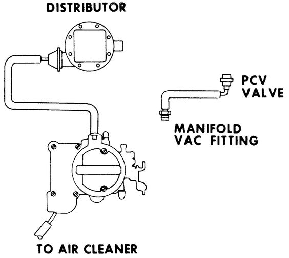vacuum hoses 250 and 292 inline 1977? heavy duty emissions