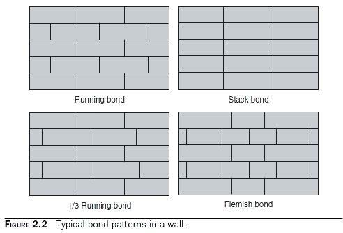 1 4 Offset Running Bond Image Google Search Bond Pattern Running