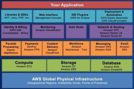 Amazon Elastic Compute Cloud(EC2)