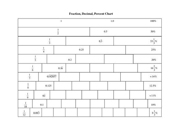 Number Names Worksheets fraction table printable : Common Fraction Decimal Percent Table - fraction decimal percent ...