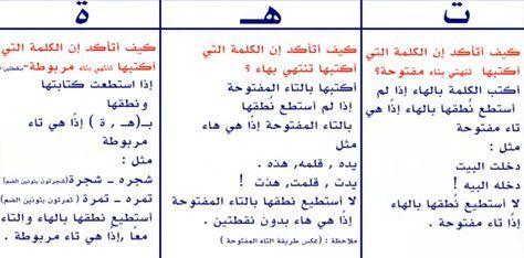 رائع الفرق بين التاء المفتوحة والتاء المربوطة والهاء للاطفال شرح نموذجى بالصور والادوات Learning Arabic Arabic Kids Arabic Language