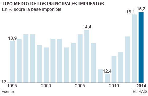 Renta 2014: El año en que pagamos más impuestos | Economía | EL PAÍS