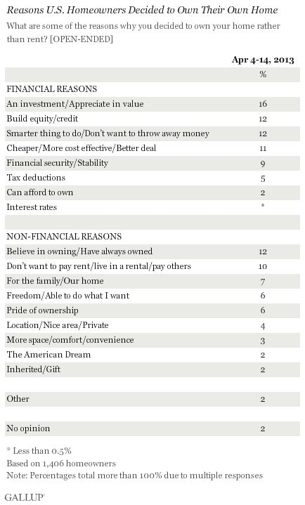Reasons U.S. Homeowners Decided to Own Their Own Home, April 2013