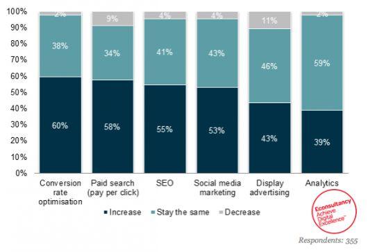 Online Marketing Budget Entwicklung - Quelle: econsultancy.com