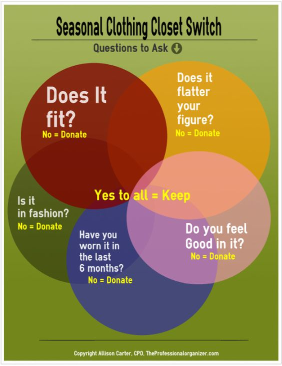 I really need to do this. Its sooooo hard though! :( Closet Decluttering Decision Chart : questions to ask yourself when sorting and purging the clothing, shoes and accessories in your closet.