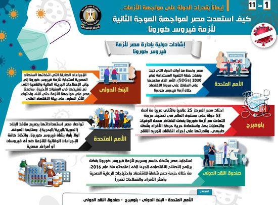 11 إنفوجراف يشرح استعدادات مصر في مواجهة الموجة الثانية لفيروس كورونا Jld Alsa
