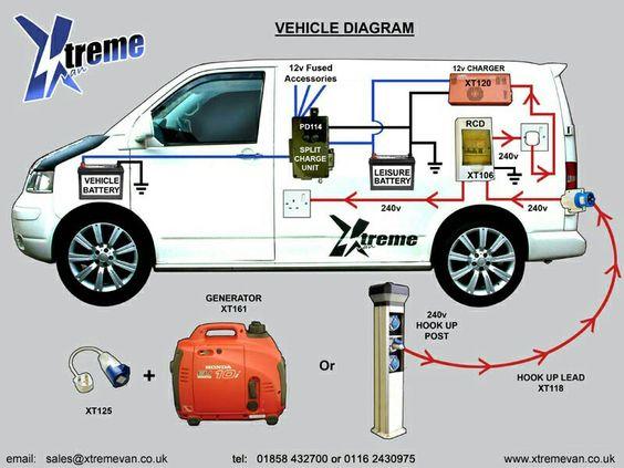 Leisure battery wiring in a VW van T5 Camper Pinterest