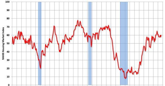 Calculated Risk: NAHB: Builder Confidence increases to 60 in August.