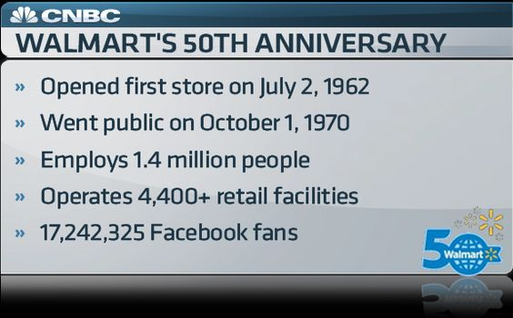 50 years ago today, #Walmart opened its first store. It now employs 1.4 million people.