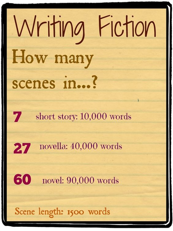 Great Infographic about Writing Fiction...think scenes, think film rights!
