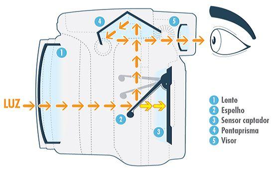 O que é DSLR? - Imagem - Guia de Produtos - UOL Tecnologia