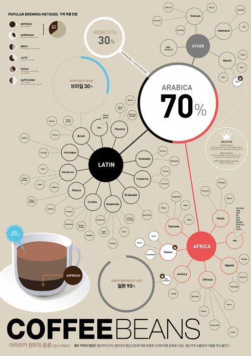 Coffee Buy Online Coffeetowaterratiofrenchpress Howtomakecoffee Coffee Beans Coffee Drinks Coffee Infographic