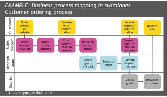Image result for iso 9001 business process mapping ISO - affinity diagram template