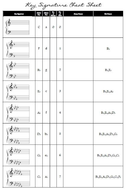how to read key signatures on sheet music