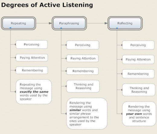 Active Listening I About To People And Understanding Them Rather Than Being Underst Reflective Motivational Interviewing Difference Between Paraphrase Reflection Of Feeling