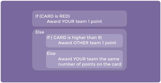 Conditionals with Cards