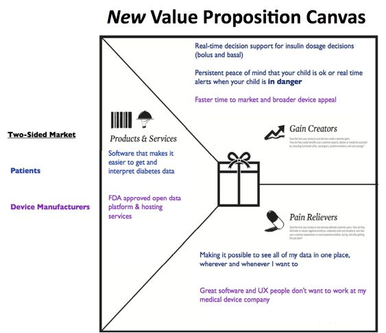 Image result for value proposition canvas Customer orientation - value proposition template