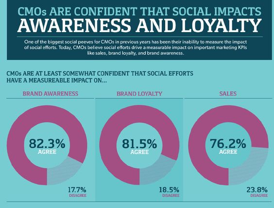 CMOs are confident Social Impacts Awareness and Loyalty - survey results