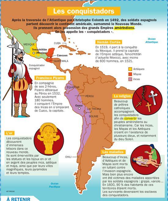 Fiche exposés : Les conquistadors