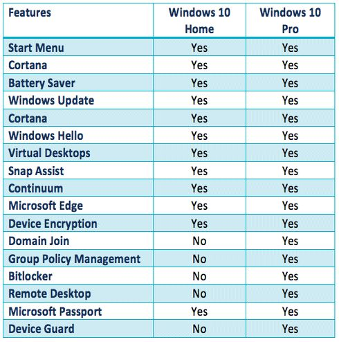 How To Upgrade Windows 10 Home To Pro Without Losing Data Easily Windows 10 Windows New Operating System
