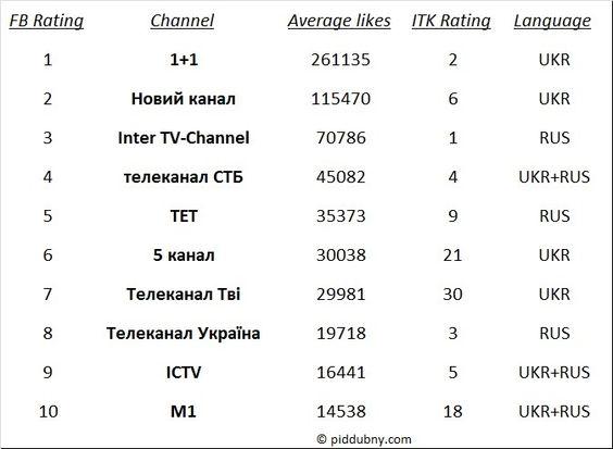 """""""ТБ у ФБ. Люди і програми"""" - нове дослідження про популярність українських телепрограм у Фейсбуці. Нова """"порція"""" враховує рейтинги фан-сторінок програм та популярність ведучих!"""