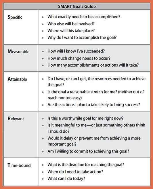 Smart Goal Setting Strategy Smart Goals Template Smart Goals
