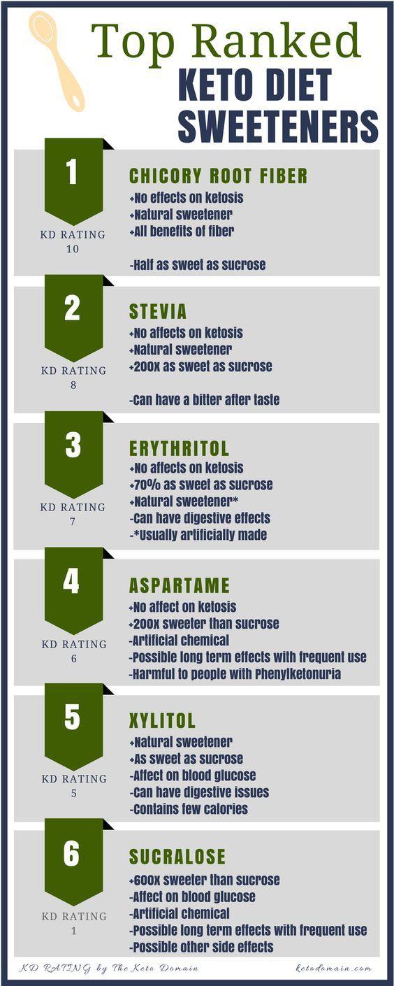 artificial sweeteners ketogenic diet
