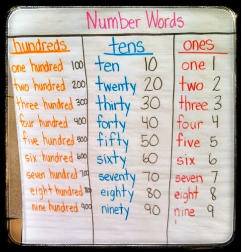 Place Value Worksheets Place Value Worksheets Expanded Word And