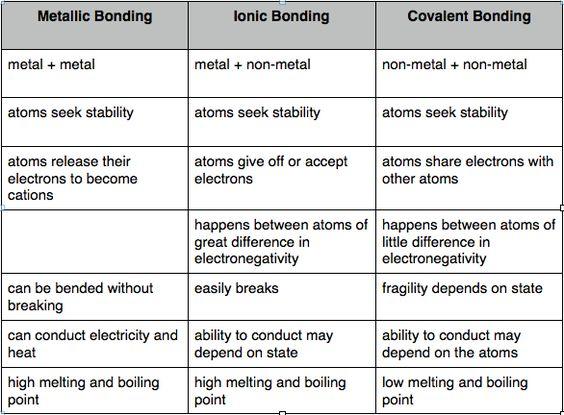 Ionic vs covalent vs metallic bonds