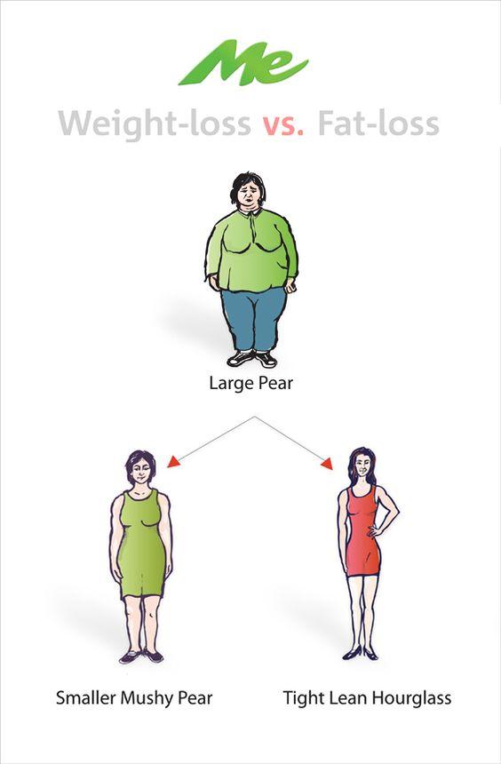 Best weight loss supplement blog