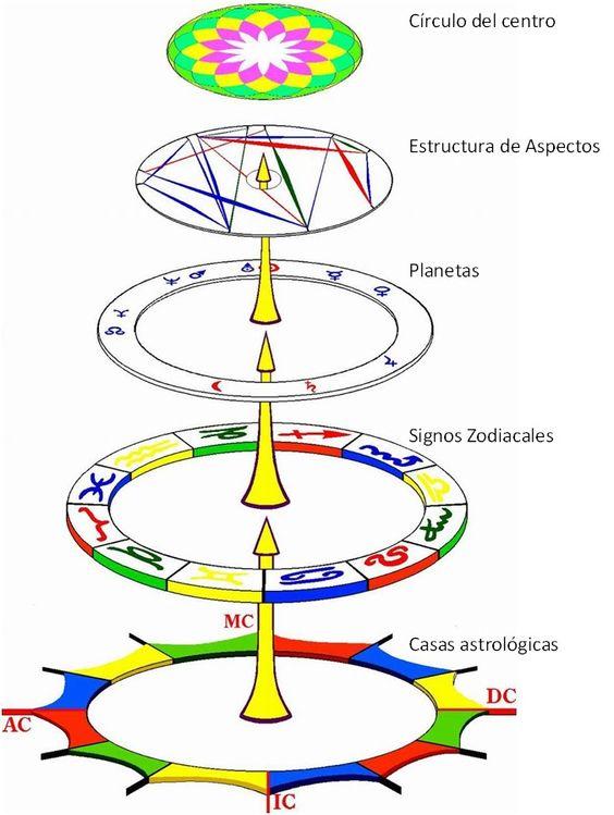 niveles de la carta astral - Buscar con Google