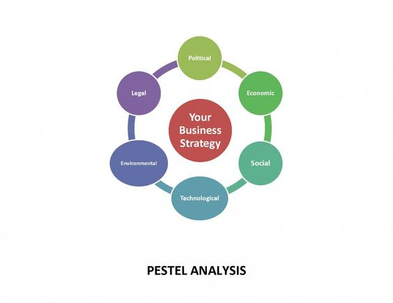 How To Do A PESTEL Analysis BUSINESS Pinterest Pestel Analysis   Pest  Analysis  Pest Analysis Template Word
