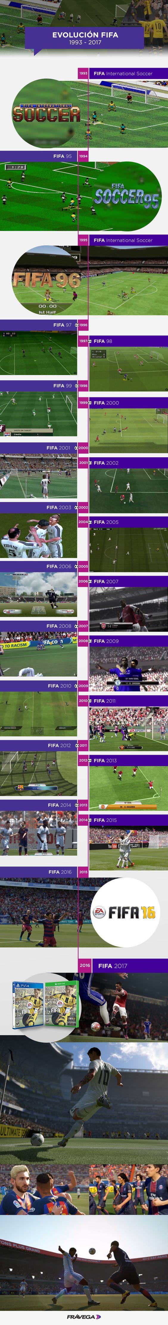 ¡Nuevos jugadores y mejores gráficos! Mirá los cambios del Fifa desde sus inicios. ¿Cuál fue tu preferido? #MundoGamer
