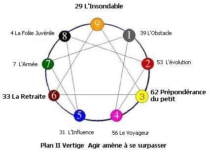 Plan 2/7: