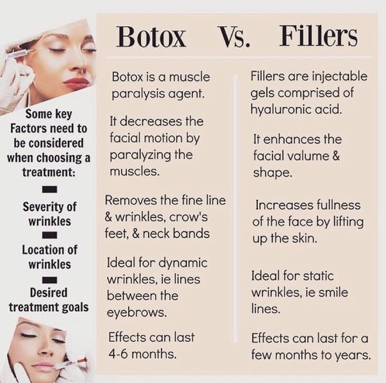 Botox and Fillers are not the same. They can be used in some of the same areas, but they are used for different reasons. Here is a helpful guide for those of you who are considering #injectables #filler #botox #cosmetic #dermatology