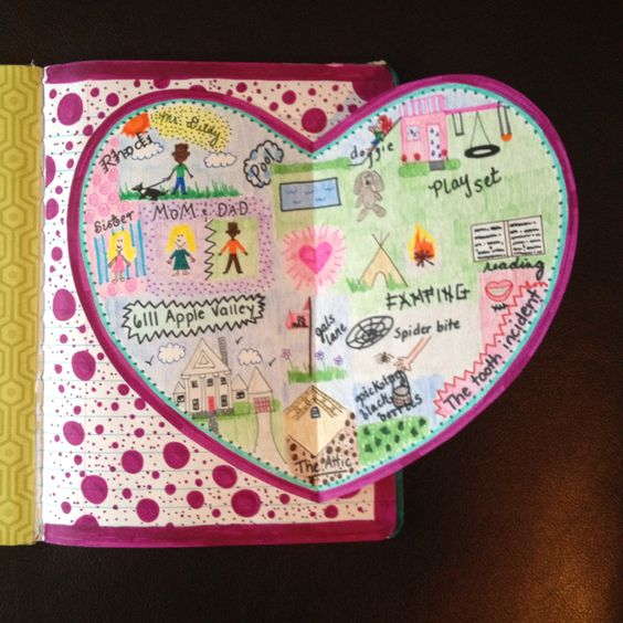 My Heart Map: 3 important people, 3 hobbies, 3 important places, 3 memories, and 3 important things.
