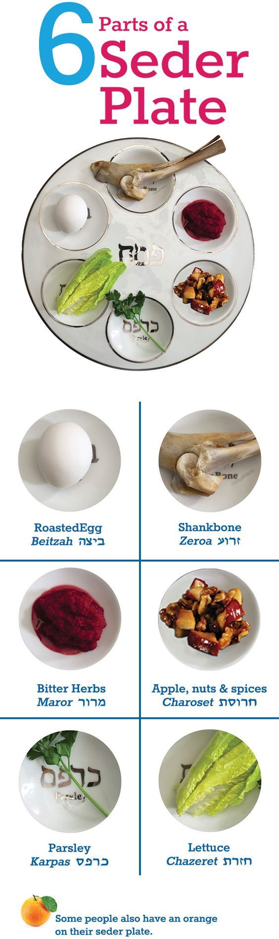 Learn about why some people put an orange on their seder plate, and other modern additions.   Six Parts of the Seder Plate  Beitzah: The Roasted Egg is symbolic of the festival sacrifice made